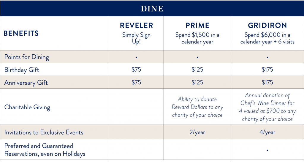 REVELERS CLUB - Fire & Vine Hospitality | Iconic Pacific NW